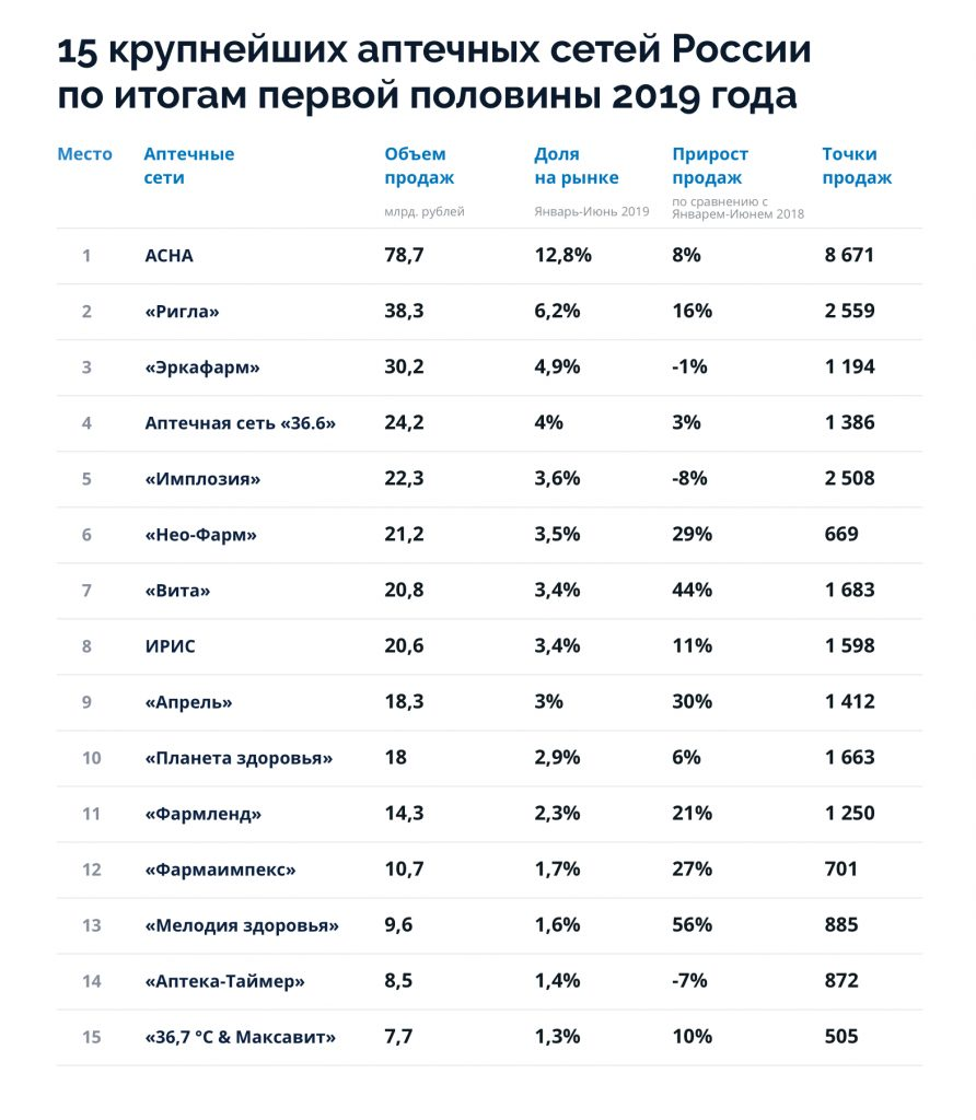 15 крупнейших аптечных сетей России в первой половине 2019 года