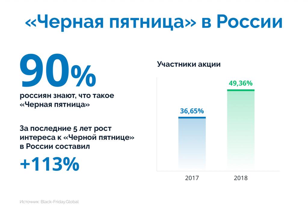 Инфографика: Черная пятница в России