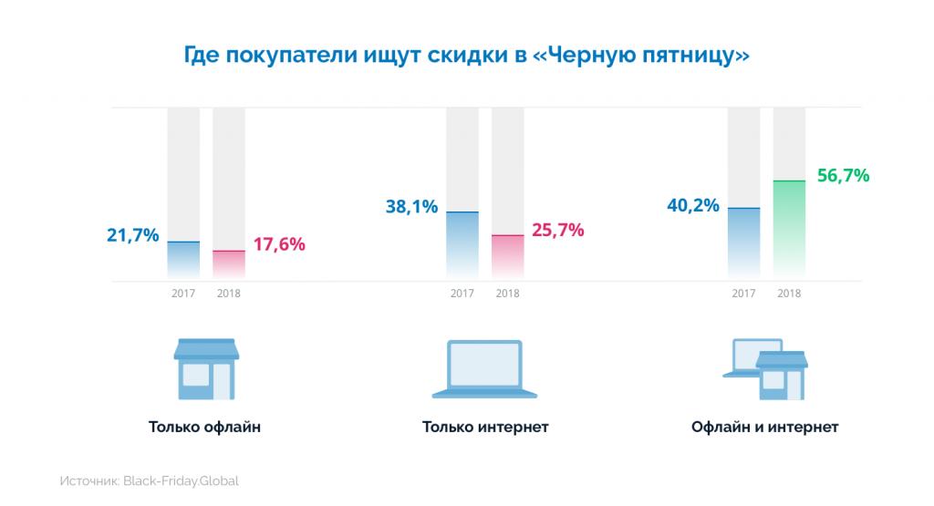 Инфографика: где покупатели ищут скидки